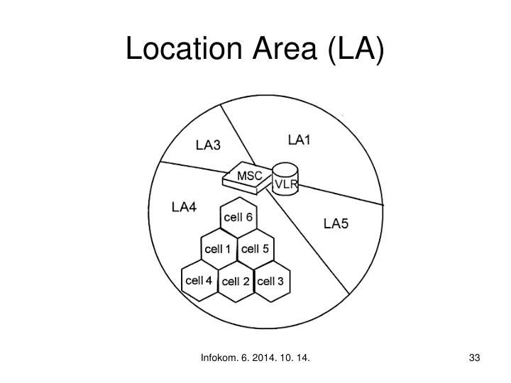 Location Area (LA)