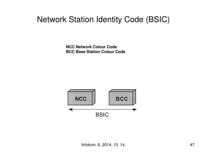 Network Station Identity Code (BSIC)