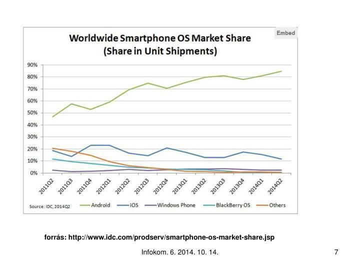 forrás: http://www.idc.com/prodserv/smartphone-os-market-share.jsp