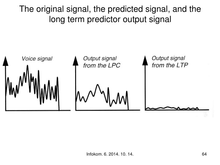 The original signal, the predicted signal, and the long term predictor output signal