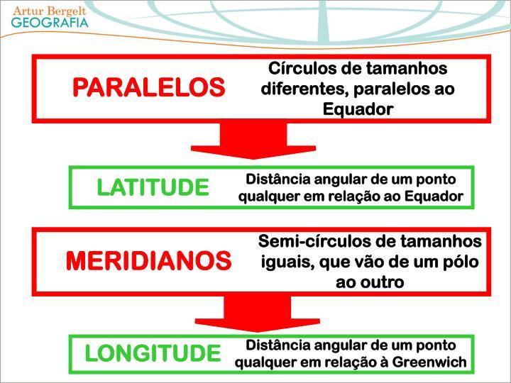 Círculos de tamanhos diferentes, paralelos ao Equador