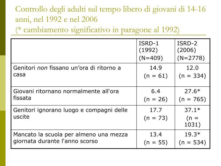 Controllo degli adulti sul tempo libero di giovani di 14-16 anni, nel 1992 e nel 2006