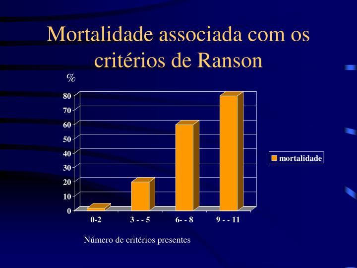 Mortalidade associada com os critérios de Ranson