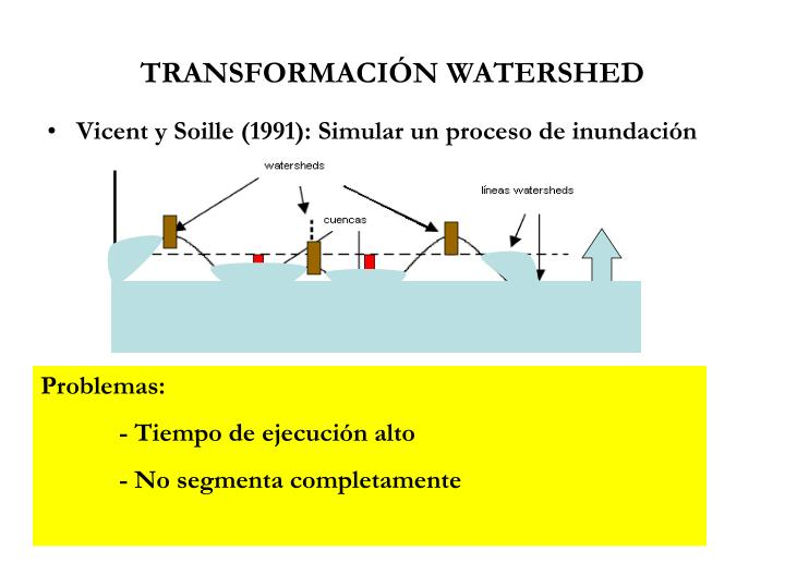 TRANSFORMACIÓN WATERSHED