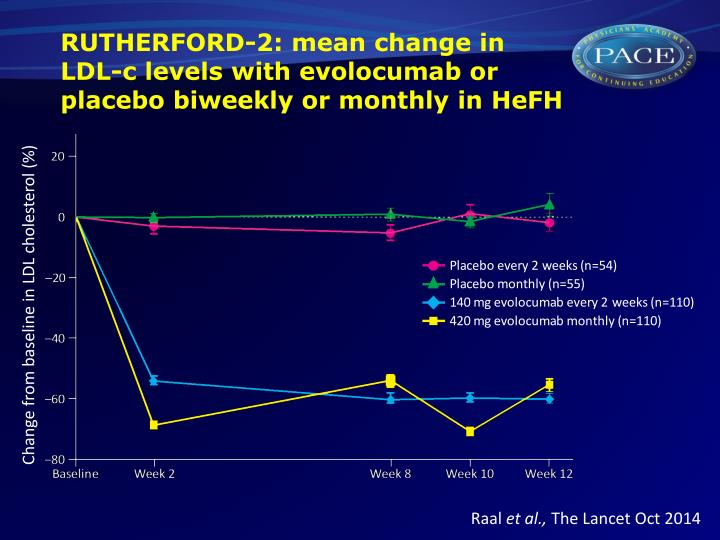 Rutherford 2 mean change in ldl c levels with evolocumab or placebo biweekly or monthly in hefh
