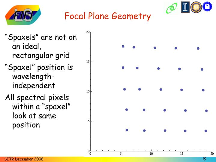 Focal Plane Geometry