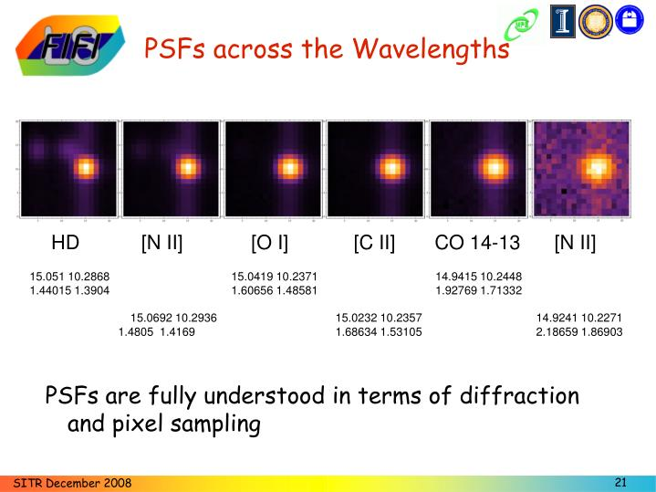 PSFs across the Wavelengths