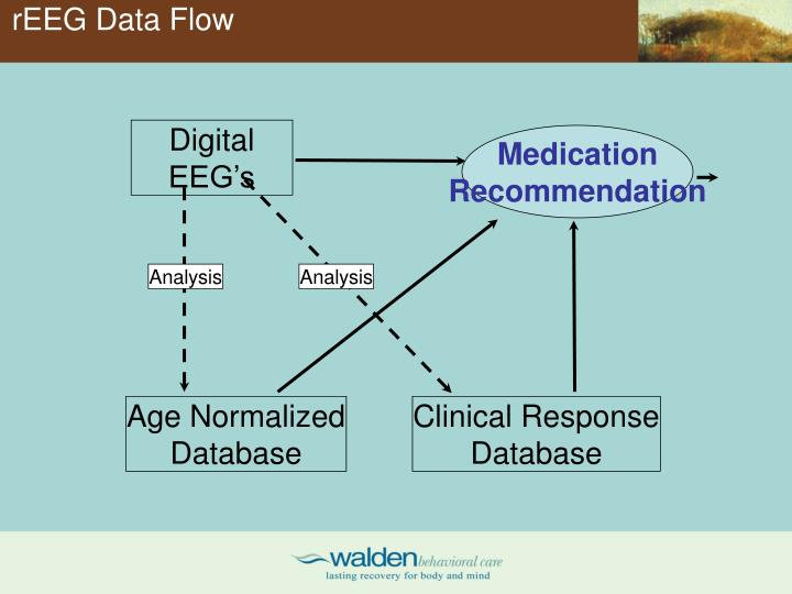 rEEG Data Flow