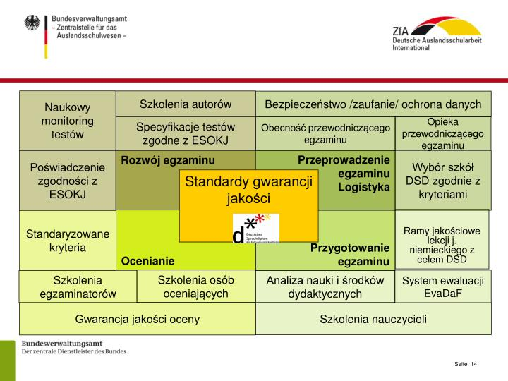 Naukowy monitoring testów