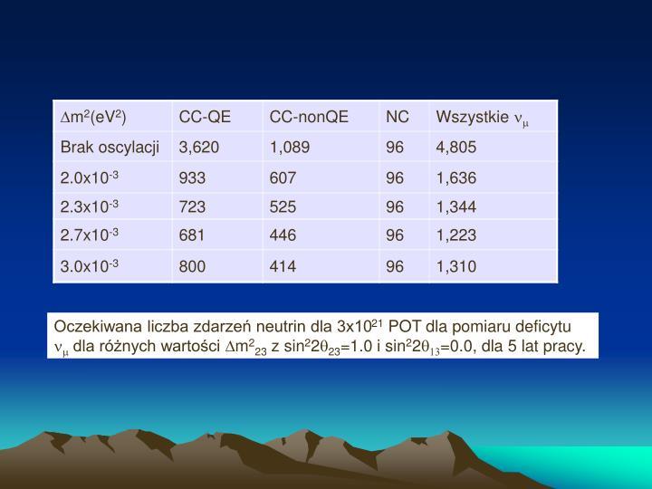 Oczekiwana liczba zdarzeń neutrin dla 3x10
