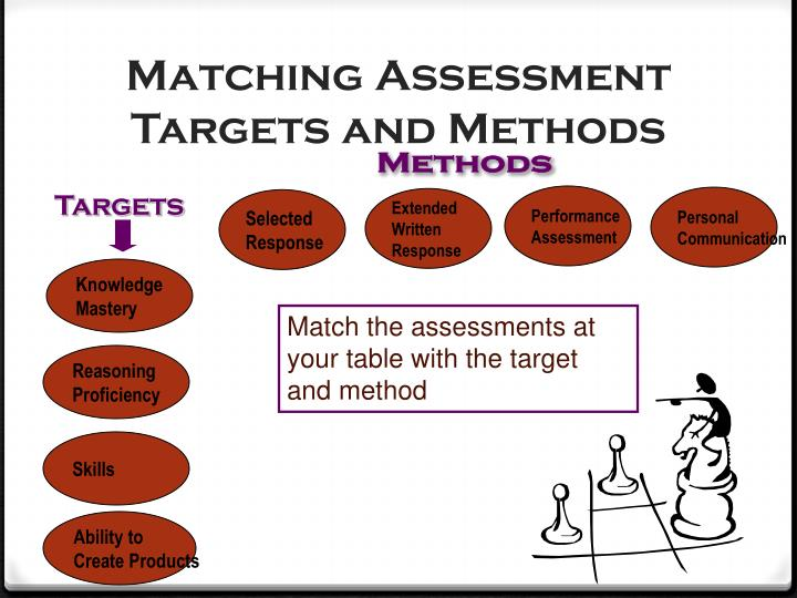 Matching Assessment Targets and Methods