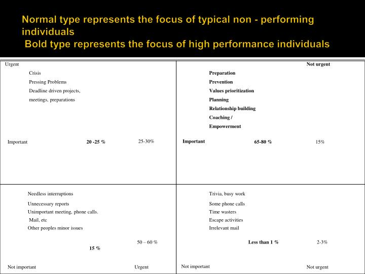 Normal type represents the focus of typical non - performing individuals