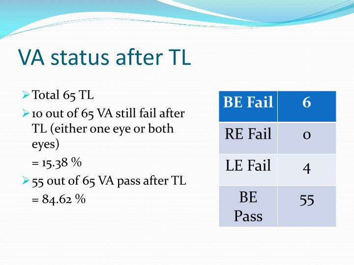 VA status after TL