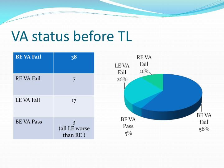 VA status before TL