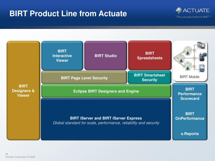 BIRT Product Line from Actuate