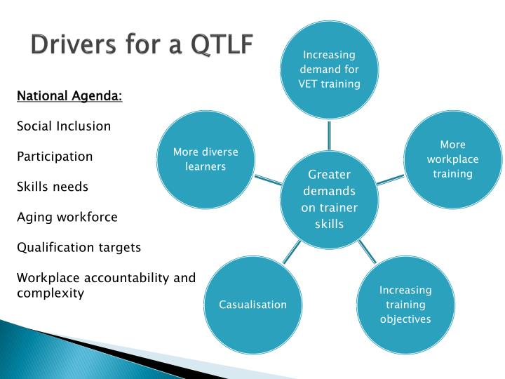 Drivers for a QTLF
