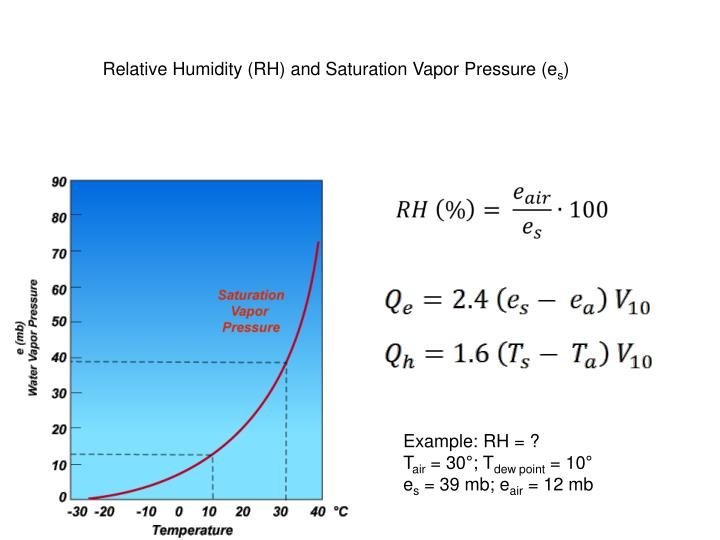 Relative Humidity (RH) and Saturation Vapor Pressure (e