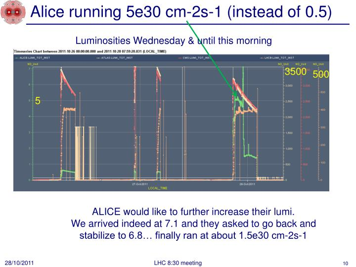 Alice running 5e30 cm-2s-1 (instead of 0.5)