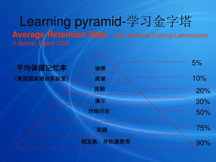 Learning pyramid-