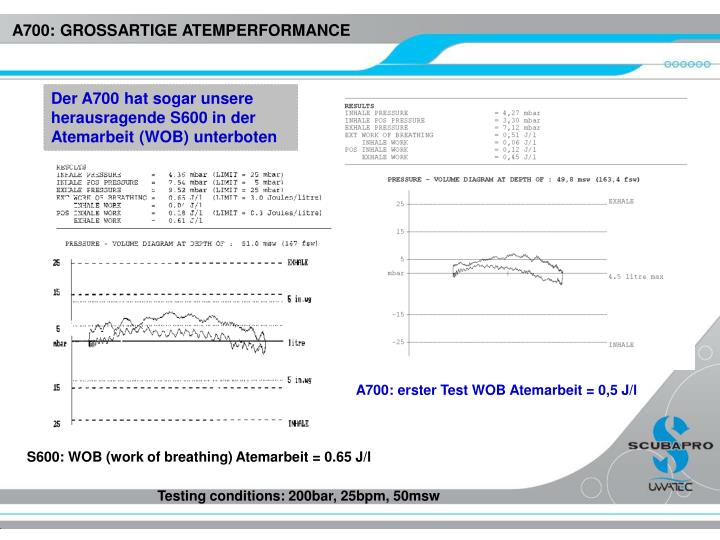 S600: WOB (work of breathing) Atemarbeit = 0.65 J/l