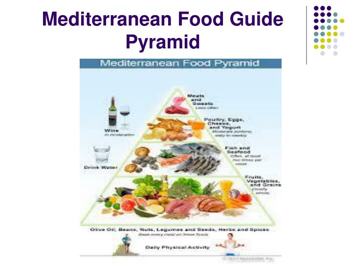 Mediterranean Food Guide Pyramid