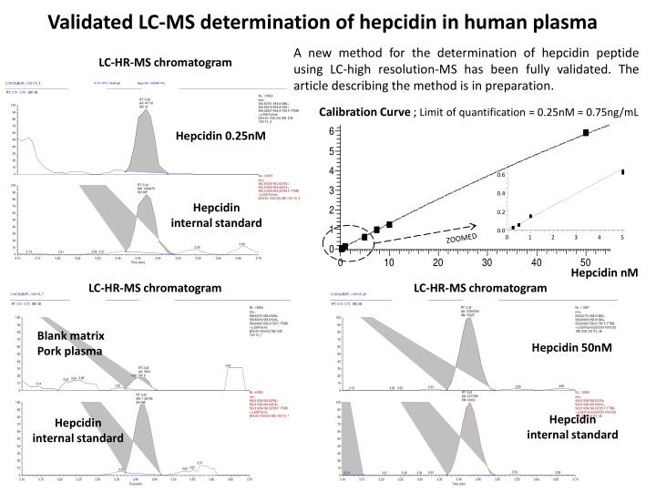 Validated LC-MS determination of