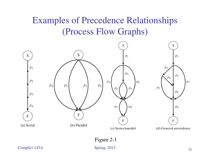 Examples of Precedence Relationships