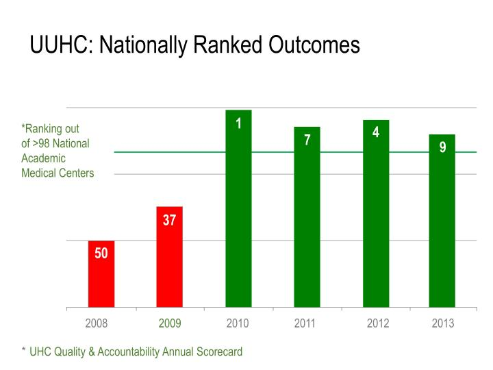 UUHC: Nationally Ranked Outcomes