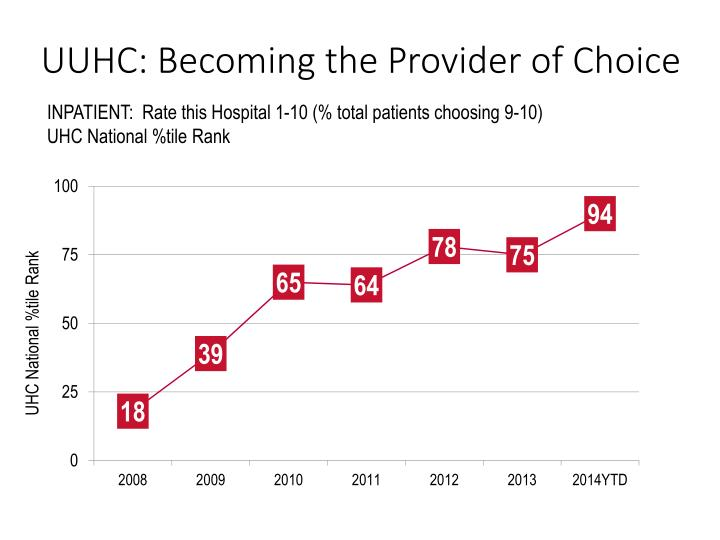 Uuhc becoming the provider of choice