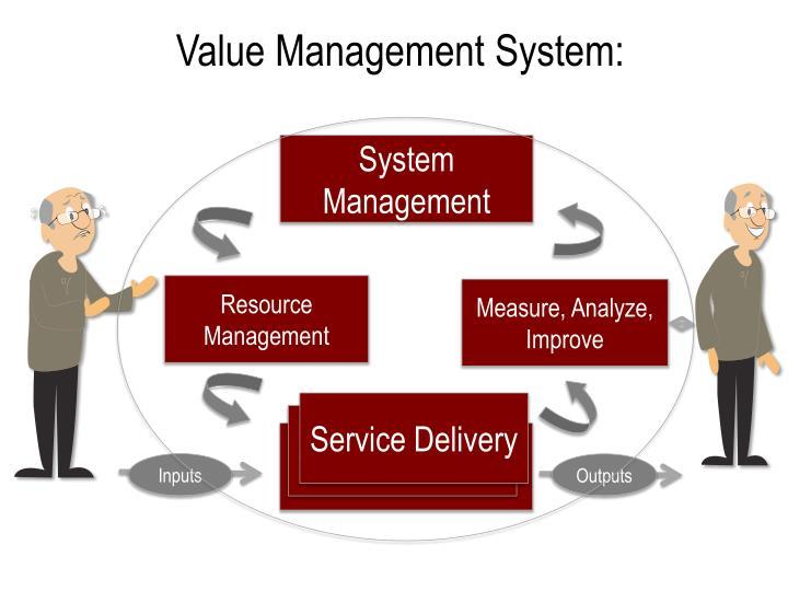 Value Management System: