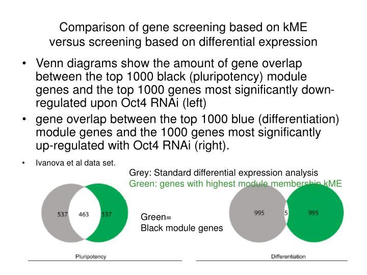 Comparison of gene screening based on kME