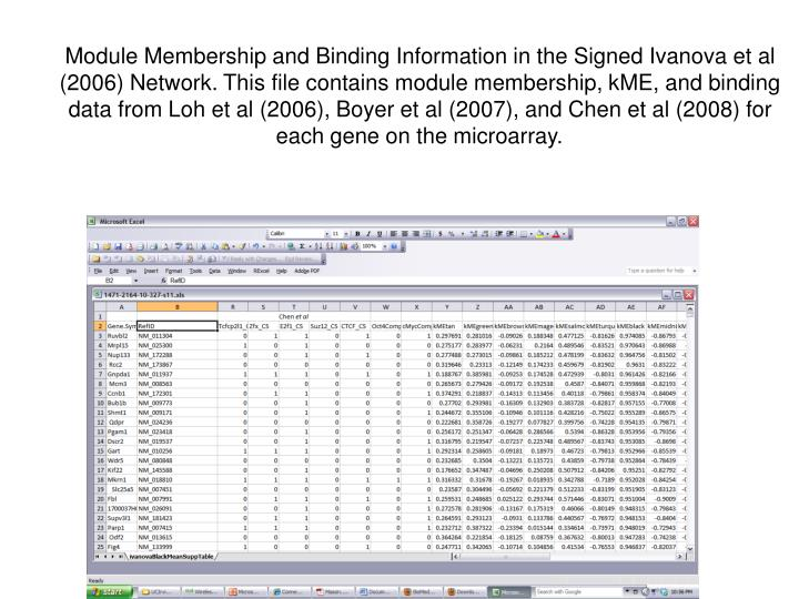 Module Membership and Binding Information in the Signed Ivanova et al (2006) Network. This file contains module membership, kME, and binding data from Loh et al (2006), Boyer et al (2007), and Chen et al (2008) for each gene on the microarray.