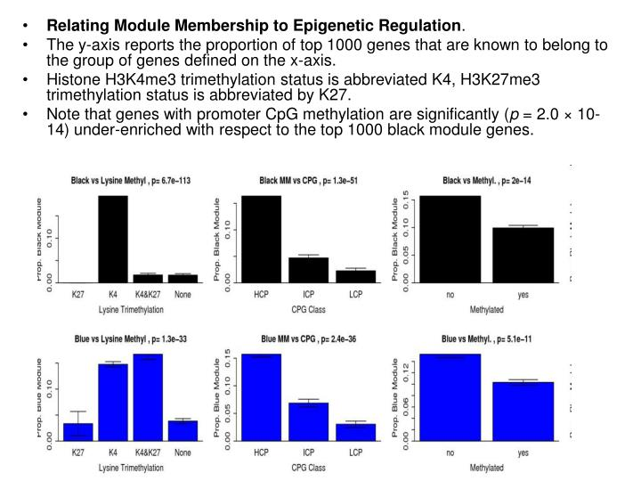 Relating Module Membership to Epigenetic Regulation