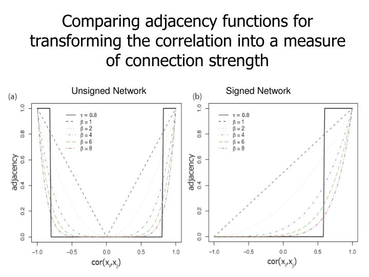 Comparing adjacency functions for transforming the correlation into a measure of connection strength