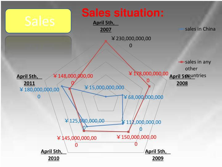 Sales situation: