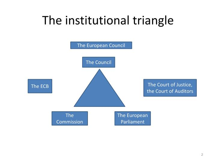 The institutional triangle