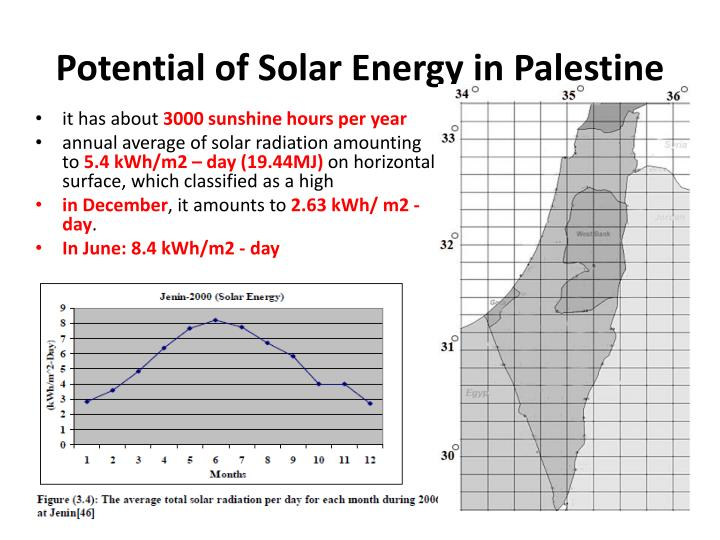 Potential of Solar Energy in Palestine