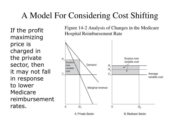 A Model For Considering Cost Shifting