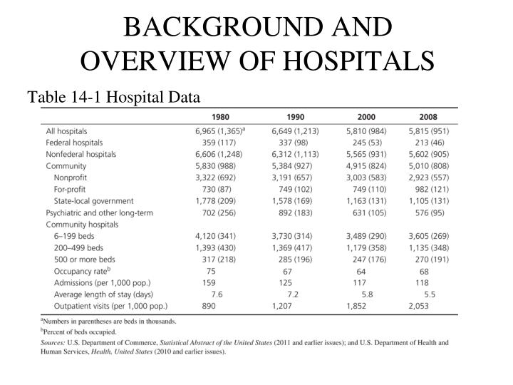 BACKGROUND AND OVERVIEW OF HOSPITALS