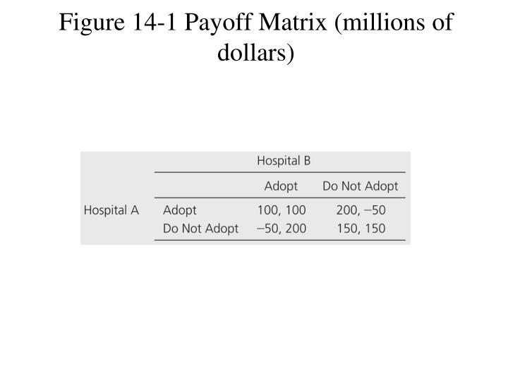 Figure 14-1 Payoff Matrix (millions of dollars)