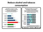 reduce alcohol and tobacco consumption1
