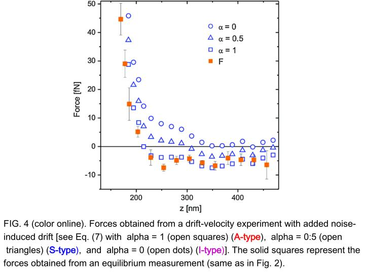 FIG. 4 (color online). Forces obtained from a drift-velocity experiment with added noise-