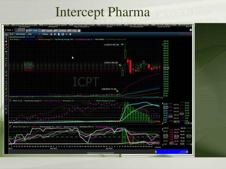 Intercept Pharma