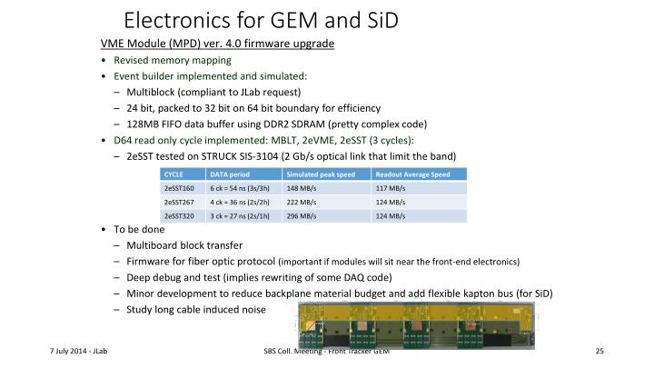 Electronics for GEM and SiD