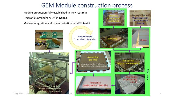 GEM Module construction process