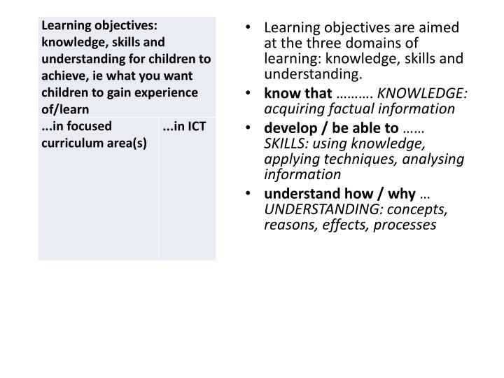 Learning objectives are aimed at the three domains of learning: knowledge, skills and understanding.