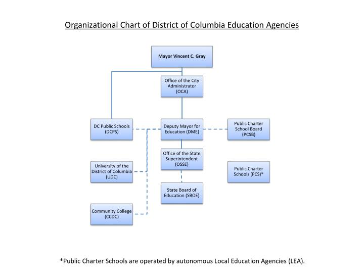 Organizational Chart of District of Columbia Education Agencies