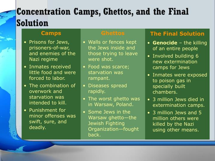 Concentration Camps, Ghettos, and the Final Solution
