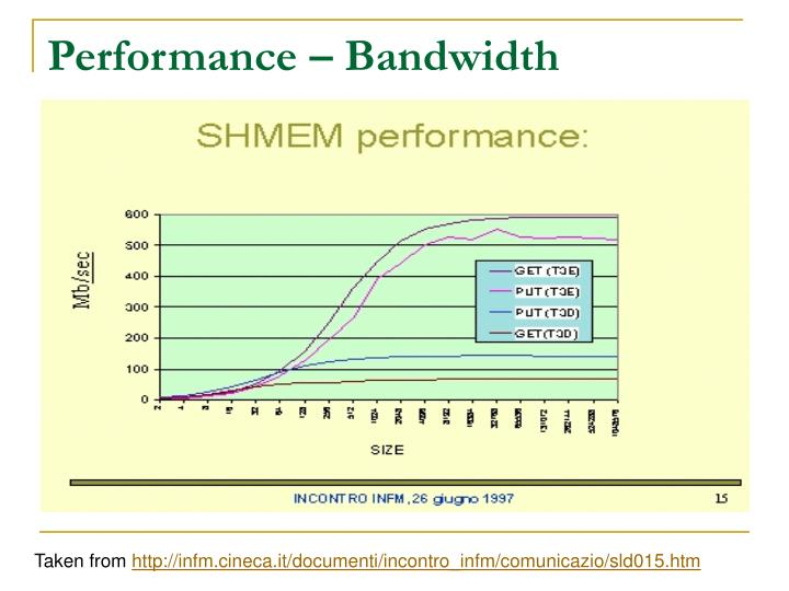 Performance – Bandwidth