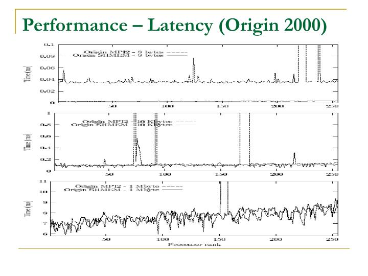 Performance – Latency (Origin 2000)